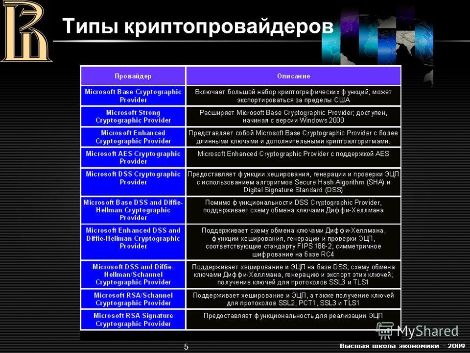 Высшая школа экономики - 2009 5 Типы криптопровайдеров