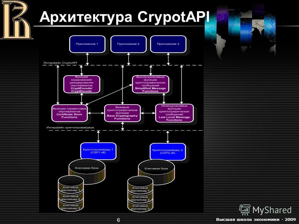 Высшая школа экономики - 2009 6 Архитектура CrypotAPI