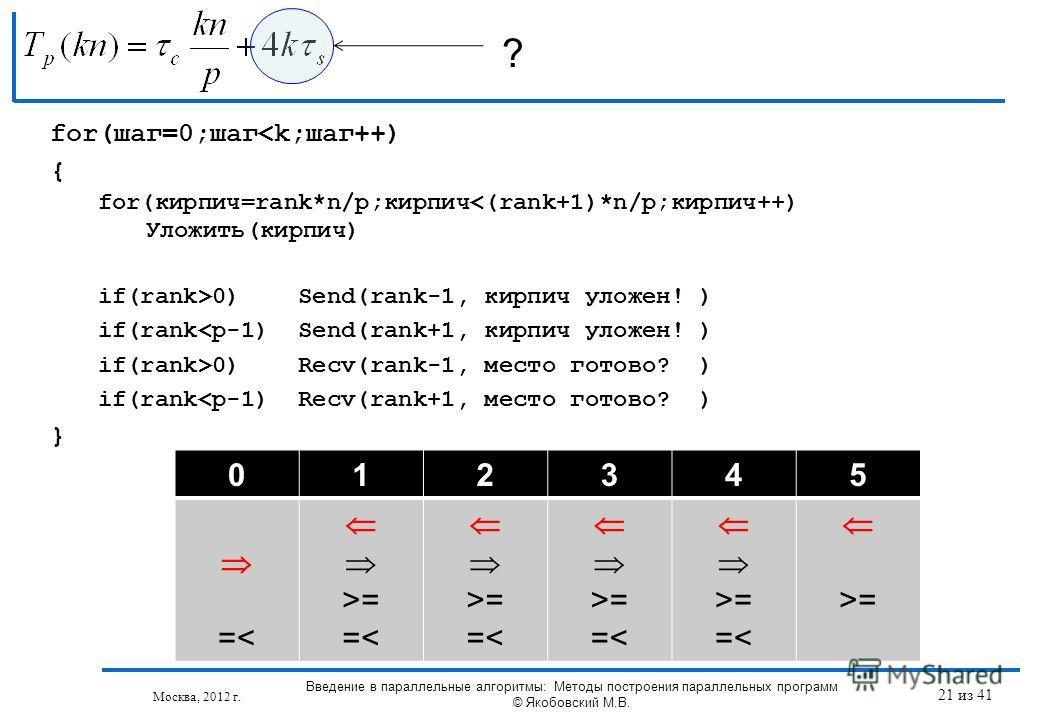 ? Москва, 2012 г. 012345 =< >= =< >= =< >= =< >= =< >= for(шаг=0;шаг