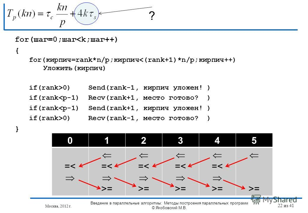 ? Москва, 2012 г. 012345 =< =< >= =< >= =< >= =< >= >= for(шаг=0;шаг