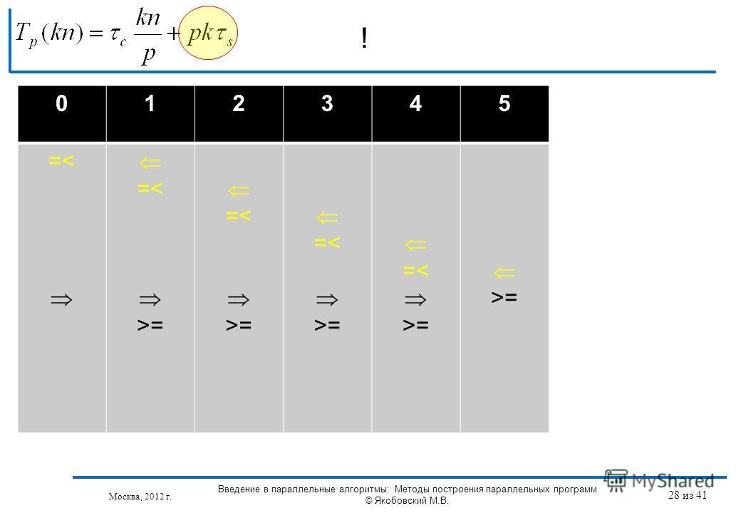 ! Москва, 2012 г. 012345 =< =< >= =< >= =< >= =< >= >= Введение в параллельные алгоритмы: Методы построения параллельных программ © Якобовский М.В. 28 из 41