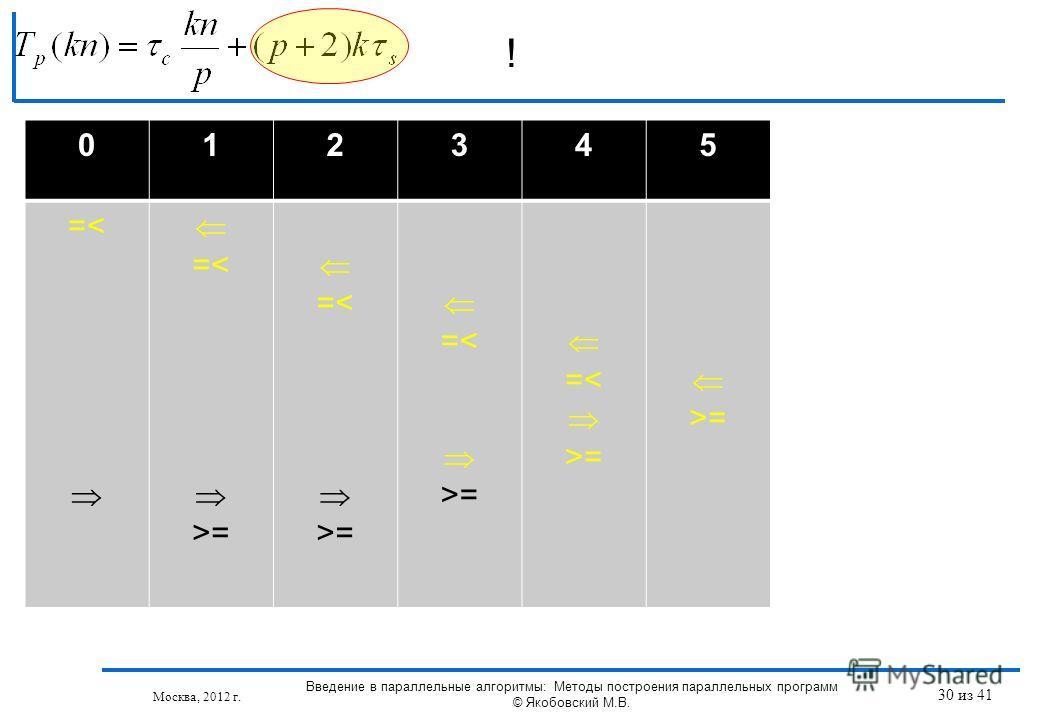 ! Москва, 2012 г. 012345 =< =< >= =< >= =< >= =< >= >= Введение в параллельные алгоритмы: Методы построения параллельных программ © Якобовский М.В. 30 из 41