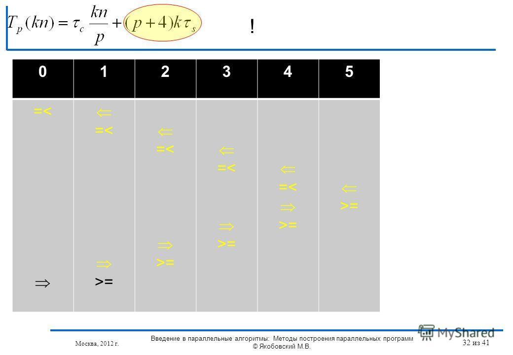 ! Москва, 2012 г. 012345 =< =< >= =< >= =< >= =< >= >= Введение в параллельные алгоритмы: Методы построения параллельных программ © Якобовский М.В. 32 из 41