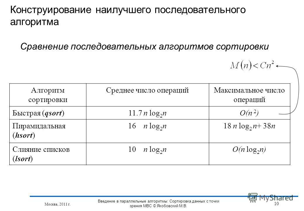 Алгоритм сортировки Среднее число операцийМаксимальное число операций Быстрая (qsort)11.7 n log 2 nO(n 2 ) Пирамидальная (hsort) 16 n log 2 n18 n log 2 n+ 38n Слияние списков (lsort) 10 n log 2 nO(n log 2 n) Конструирование наилучшего последовательно