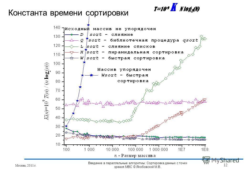 Константа времени сортировки T=10 -9 K N log 2 (N) Москва, 2011 г. 12 Введение в параллельные алгоритмы: Сортировка данных с точки зрения МВС © Якобовский М.В.