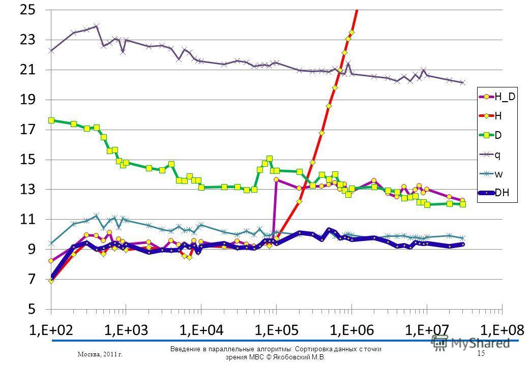 Москва, 2011 г. 15 Введение в параллельные алгоритмы: Сортировка данных с точки зрения МВС © Якобовский М.В.