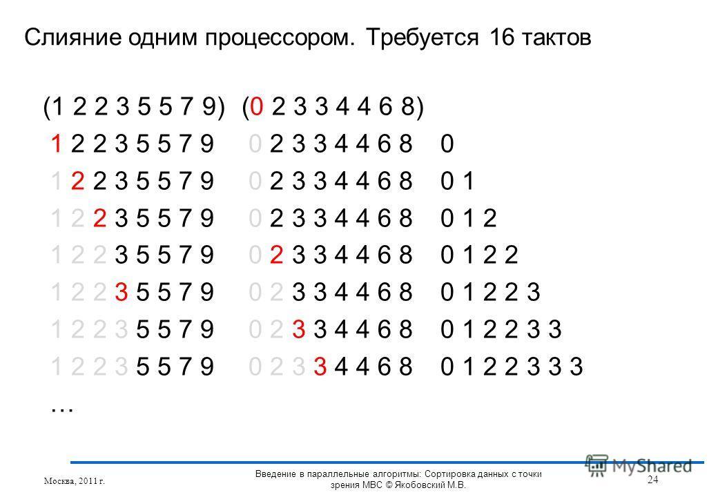 (1 2 2 3 5 5 7 9)(0 2 3 3 4 4 6 8) 1 2 2 3 5 5 7 9 0 2 3 3 4 4 6 80 1 2 2 3 5 5 7 9 0 2 3 3 4 4 6 80 1 1 2 2 3 5 5 7 9 0 2 3 3 4 4 6 80 1 2 1 2 2 3 5 5 7 9 0 2 3 3 4 4 6 80 1 2 2 1 2 2 3 5 5 7 9 0 2 3 3 4 4 6 80 1 2 2 3 1 2 2 3 5 5 7 9 0 2 3 3 4 4 6