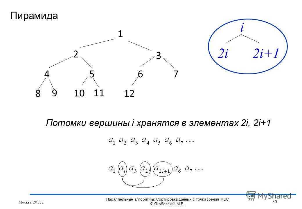 Пирамида Москва, 2011 г. 30 Параллельные алгоритмы: Сортировка данных с точки зрения МВС © Якобовский М.В. 1 2 3 4567 8 11 1212 9 1010 i 2i2i+1 Потомки вершины i хранятся в элементах 2i, 2i+1