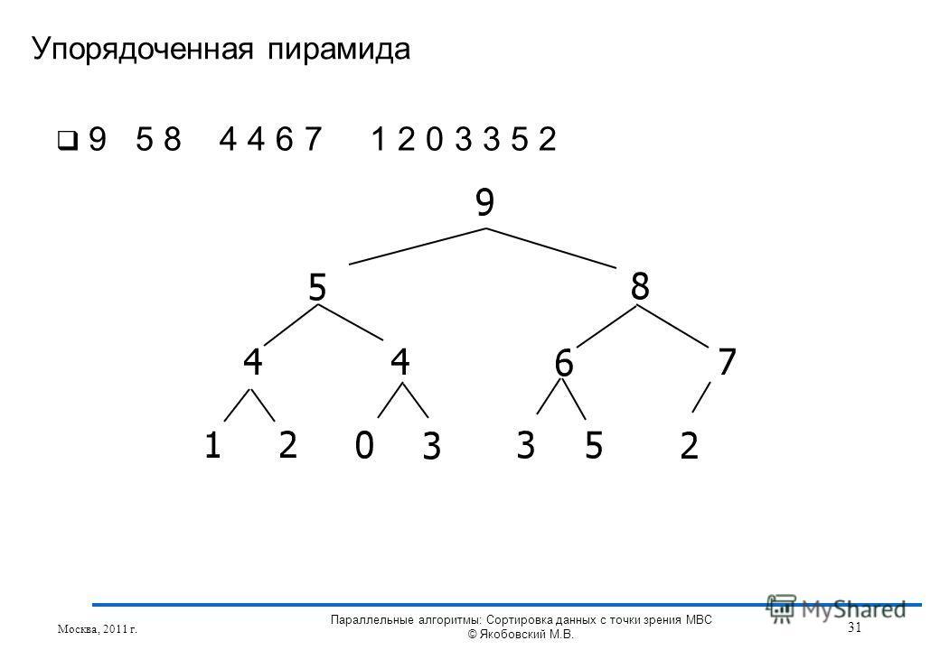 9 5 8 4 4 6 7 1 2 0 3 3 5 2 Упорядоченная пирамида Москва, 2011 г. 31 Параллельные алгоритмы: Сортировка данных с точки зрения МВС © Якобовский М.В.
