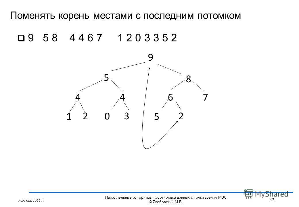 Поменять корень местами с последним потомком Москва, 2011 г. 32 Параллельные алгоритмы: Сортировка данных с точки зрения МВС © Якобовский М.В. 9 5 8 4467 1 3 5 2 0 2 9 5 8 4 4 6 7 1 2 0 3 3 5 2
