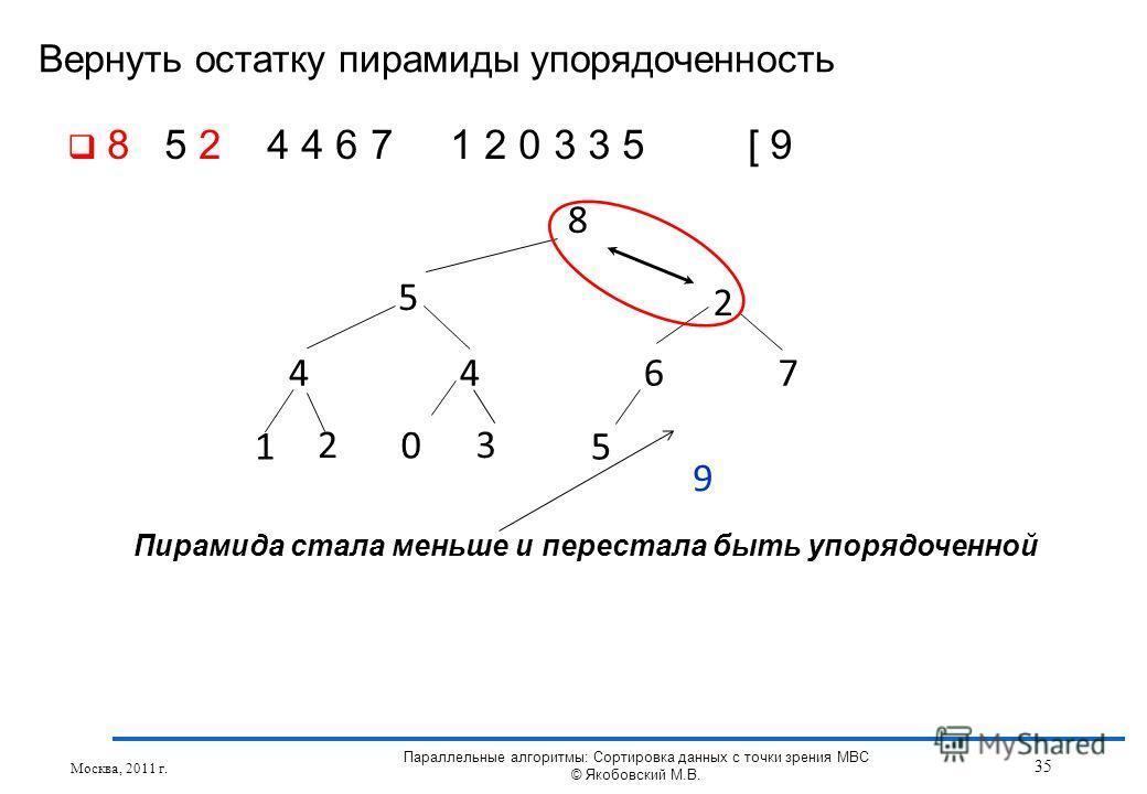 Вернуть остатку пирамиды упорядоченность Москва, 2011 г. 35 Параллельные алгоритмы: Сортировка данных с точки зрения МВС © Якобовский М.В. 8 5 2 4467 1 3 5 2 0 9 8 5 2 4 4 6 7 1 2 0 3 3 5 [ 9 Пирамида стала меньше и перестала быть упорядоченной