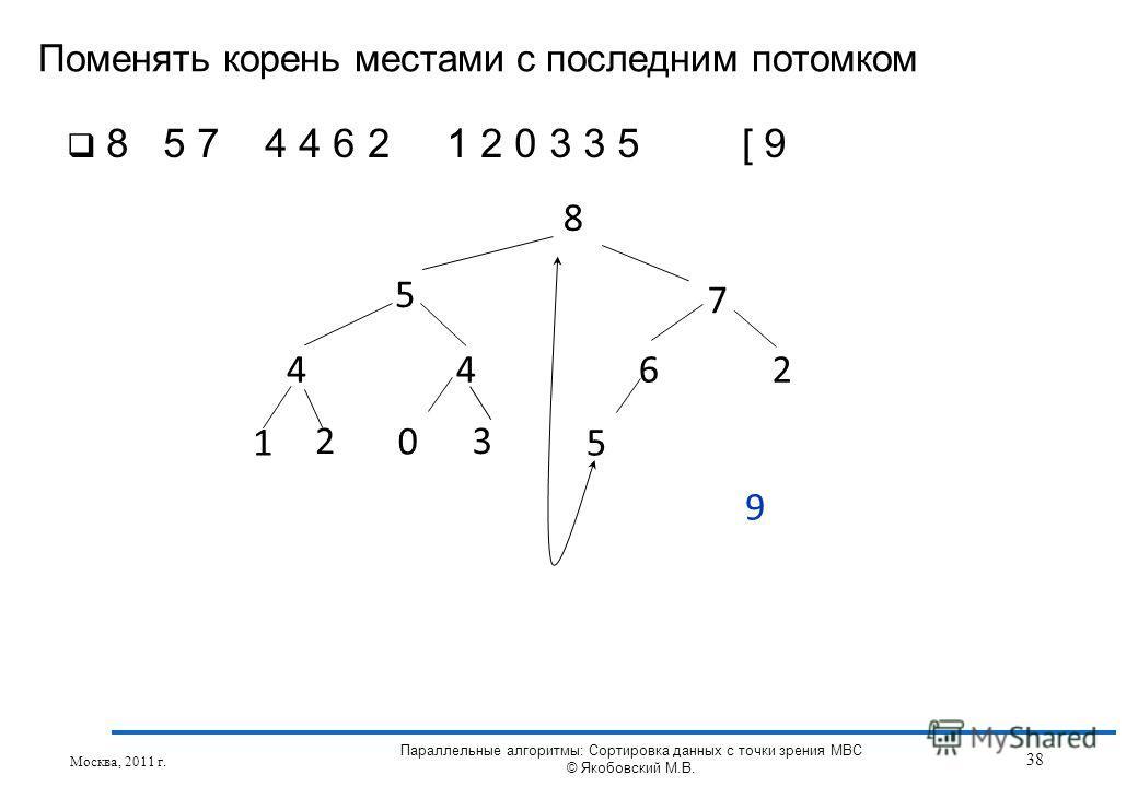 Поменять корень местами с последним потомком Москва, 2011 г. 38 Параллельные алгоритмы: Сортировка данных с точки зрения МВС © Якобовский М.В. 8 5 7 4462 1 3 5 2 0 9 8 5 7 4 4 6 2 1 2 0 3 3 5 [ 9