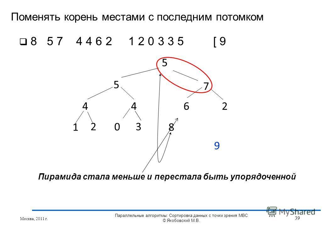 Поменять корень местами с последним потомком Москва, 2011 г. 39 Параллельные алгоритмы: Сортировка данных с точки зрения МВС © Якобовский М.В. 5 5 7 4462 1 3 8 2 0 9 8 5 7 4 4 6 2 1 2 0 3 3 5 [ 9 Пирамида стала меньше и перестала быть упорядоченной