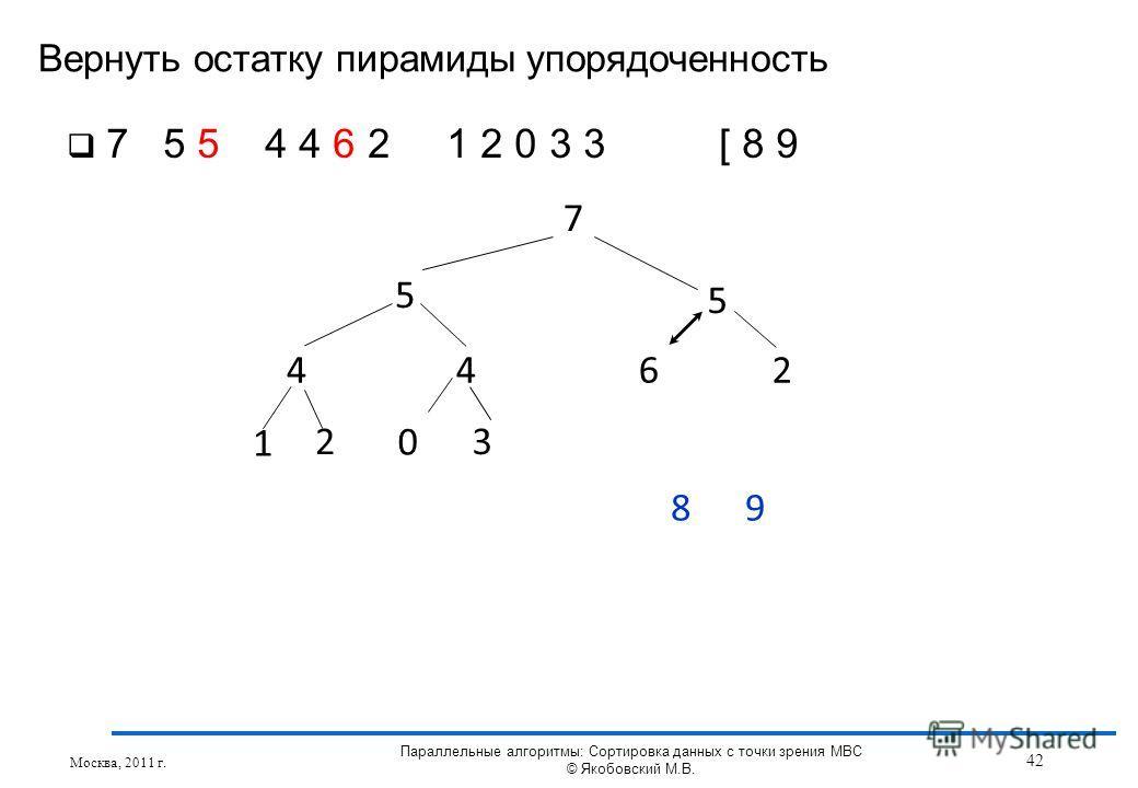 Вернуть остатку пирамиды упорядоченность Москва, 2011 г. 42 Параллельные алгоритмы: Сортировка данных с точки зрения МВС © Якобовский М.В. 7 5 5 4462 1 3 8 2 0 9 7 5 5 4 4 6 2 1 2 0 3 3 [ 8 9