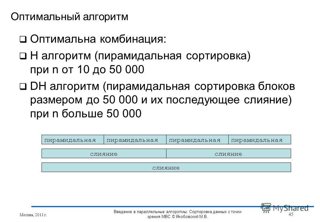 Оптимальный алгоритм Оптимальна комбинация: H алгоритм (пирамидальная сортировка) при n от 10 до 50 000 DH алгоритм (пирамидальная сортировка блоков размером до 50 000 и их последующее слияние) при n больше 50 000 пирамидальная слияние Москва, 2011 г