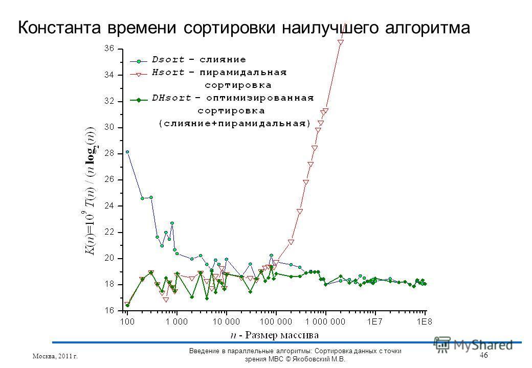 Константа времени сортировки наилучшего алгоритма Москва, 2011 г. 46 Введение в параллельные алгоритмы: Сортировка данных с точки зрения МВС © Якобовский М.В.