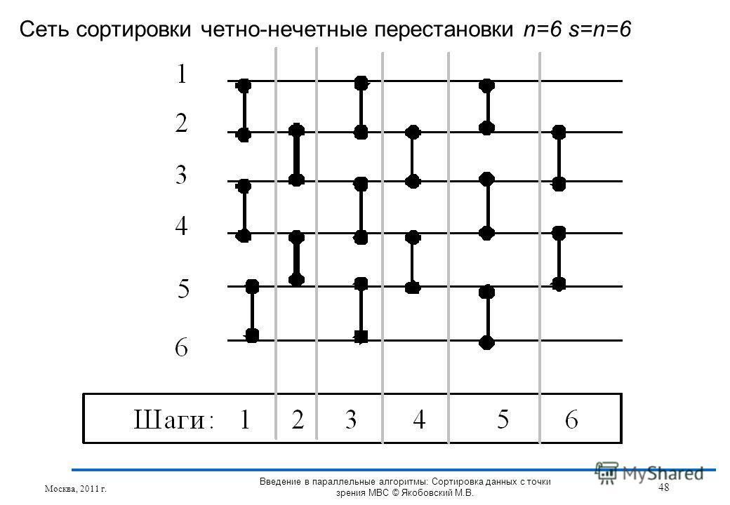 Сеть сортировки четно-нечетные перестановки n=6 s=n=6 Москва, 2011 г. 48 Введение в параллельные алгоритмы: Сортировка данных с точки зрения МВС © Якобовский М.В.