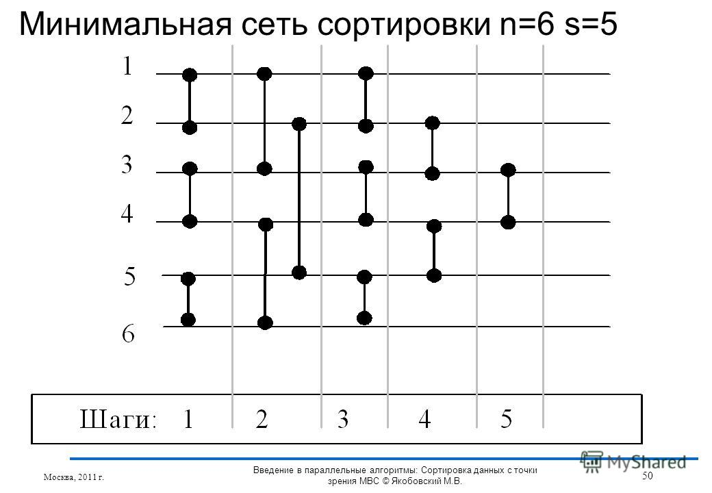 Минимальная сеть сортировки n=6 s=5 Москва, 2011 г. 50 Введение в параллельные алгоритмы: Сортировка данных с точки зрения МВС © Якобовский М.В.