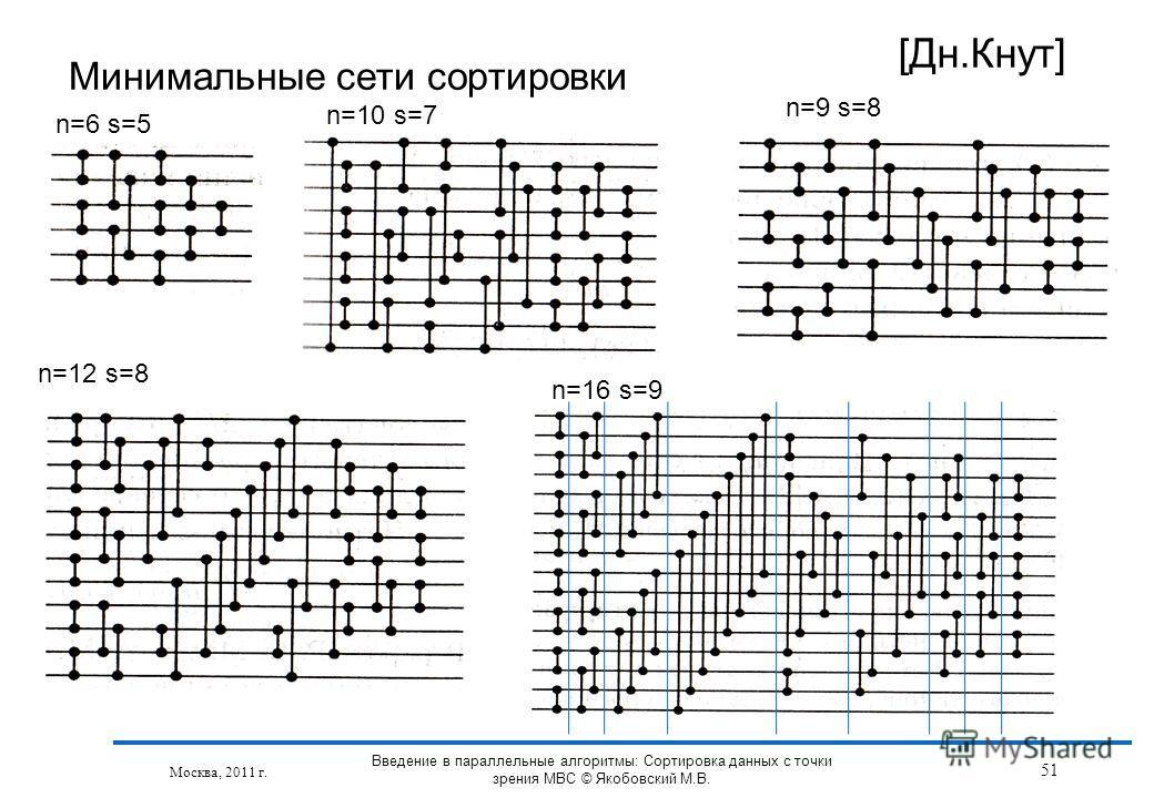 Минимальные сети сортировки [Дн.Кнут] n=6 s=5 n=10 s=7 n=9 s=8 n=12 s=8 n=16 s=9 Москва, 2011 г. 51 Введение в параллельные алгоритмы: Сортировка данных с точки зрения МВС © Якобовский М.В.