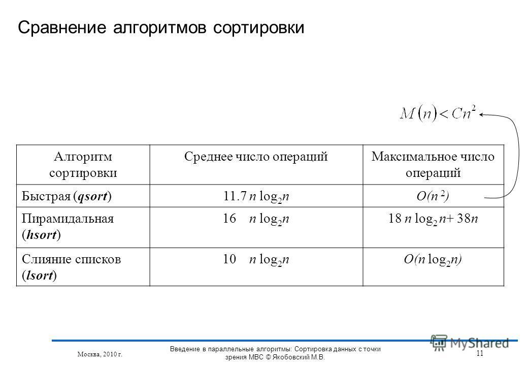 Алгоритм сортировки Среднее число операцийМаксимальное число операций Быстрая (qsort)11.7 n log 2 nO(n 2 ) Пирамидальная (hsort) 16 n log 2 n18 n log 2 n+ 38n Слияние списков (lsort) 10 n log 2 nO(n log 2 n) Сравнение алгоритмов сортировки Москва, 20
