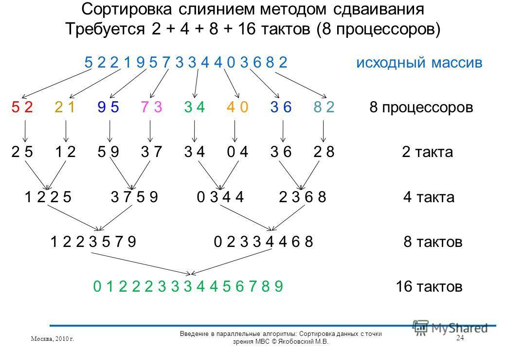 5 2 2 1 9 5 7 3 3 4 4 0 3 6 8 2 исходный массив 5 2 2 1 9 5 7 3 3 4 4 0 3 6 8 2 8 процессоров 2 5 1 2 5 9 3 7 3 4 0 4 3 6 2 8 2 такта 1 2 2 5 3 7 5 9 0 3 4 4 2 3 6 8 4 такта 1 2 2 3 5 7 9 0 2 3 3 4 4 6 8 8 тактов 0 1 2 2 2 3 3 3 4 4 5 6 7 8 9 16 такт