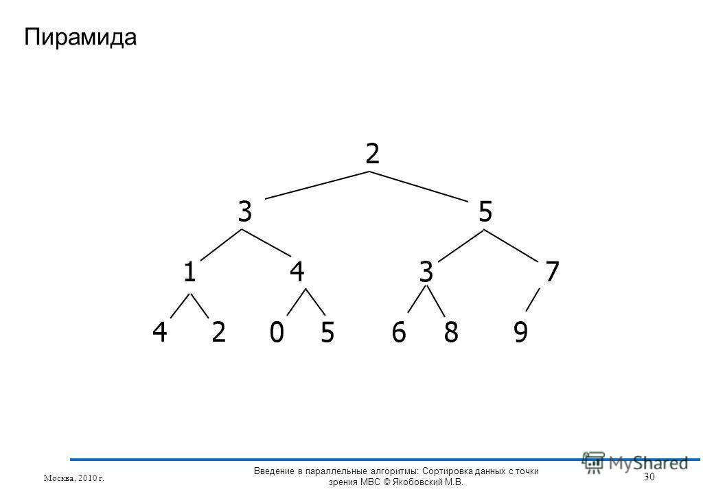 Пирамида Москва, 2010 г. 30 Введение в параллельные алгоритмы: Сортировка данных с точки зрения МВС © Якобовский М.В.