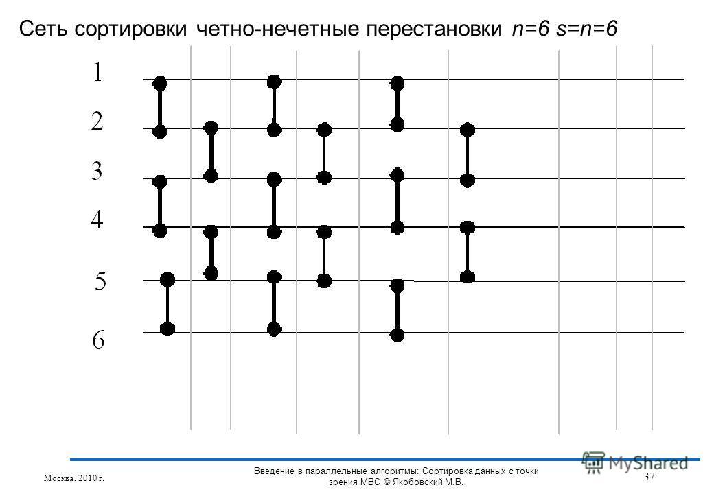 Сеть сортировки четно-нечетные перестановки n=6 s=n=6 Москва, 2010 г. 37 Введение в параллельные алгоритмы: Сортировка данных с точки зрения МВС © Якобовский М.В.
