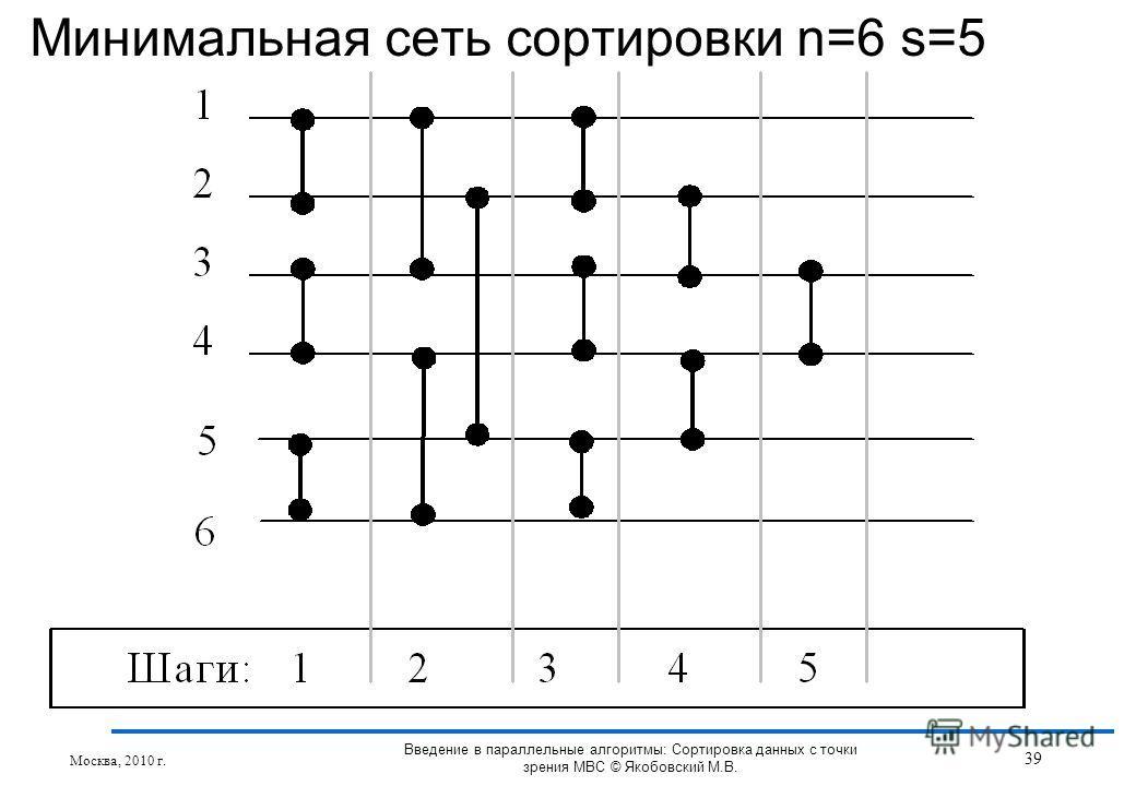 Минимальная сеть сортировки n=6 s=5 Москва, 2010 г. 39 Введение в параллельные алгоритмы: Сортировка данных с точки зрения МВС © Якобовский М.В.