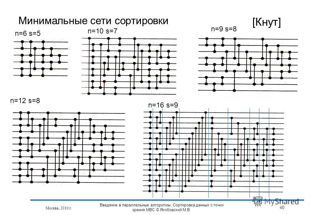 Минимальные сети сортировки [Кнут] n=6 s=5 n=10 s=7 n=9 s=8 n=12 s=8 n=16 s=9 Москва, 2010 г. 40 Введение в параллельные алгоритмы: Сортировка данных с точки зрения МВС © Якобовский М.В.