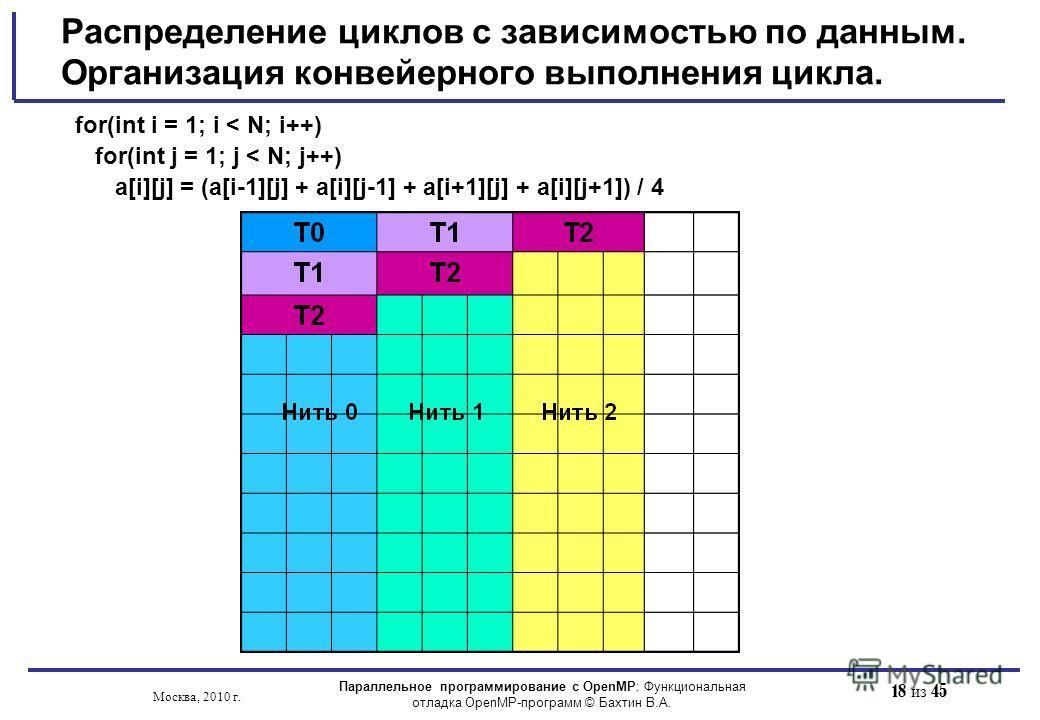 18 из 45 Распределение циклов с зависимостью по данным. Организация конвейерного выполнения цикла. for(int i = 1; i < N; i++) for(int j = 1; j < N; j++) a[i][j] = (a[i-1][j] + a[i][j-1] + a[i+1][j] + a[i][j+1]) / 4 Параллельное программирование с Ope