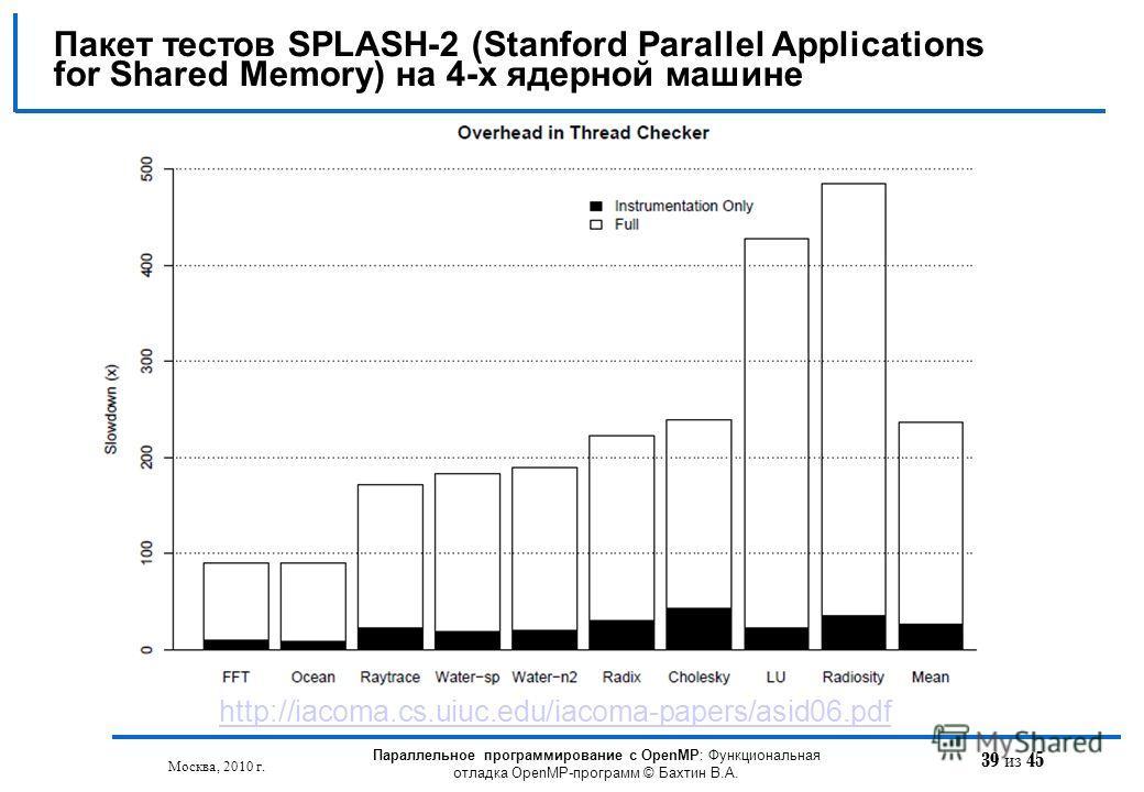 39 из 45 Пакет тестов SPLASH-2 (Stanford Parallel Applications for Shared Memory) на 4-х ядерной машине Москва, 2010 г. Параллельное программирование с OpenMP: Функциональная отладка OpenMP-программ © Бахтин В.А. http://iacoma.cs.uiuc.edu/iacoma-pape