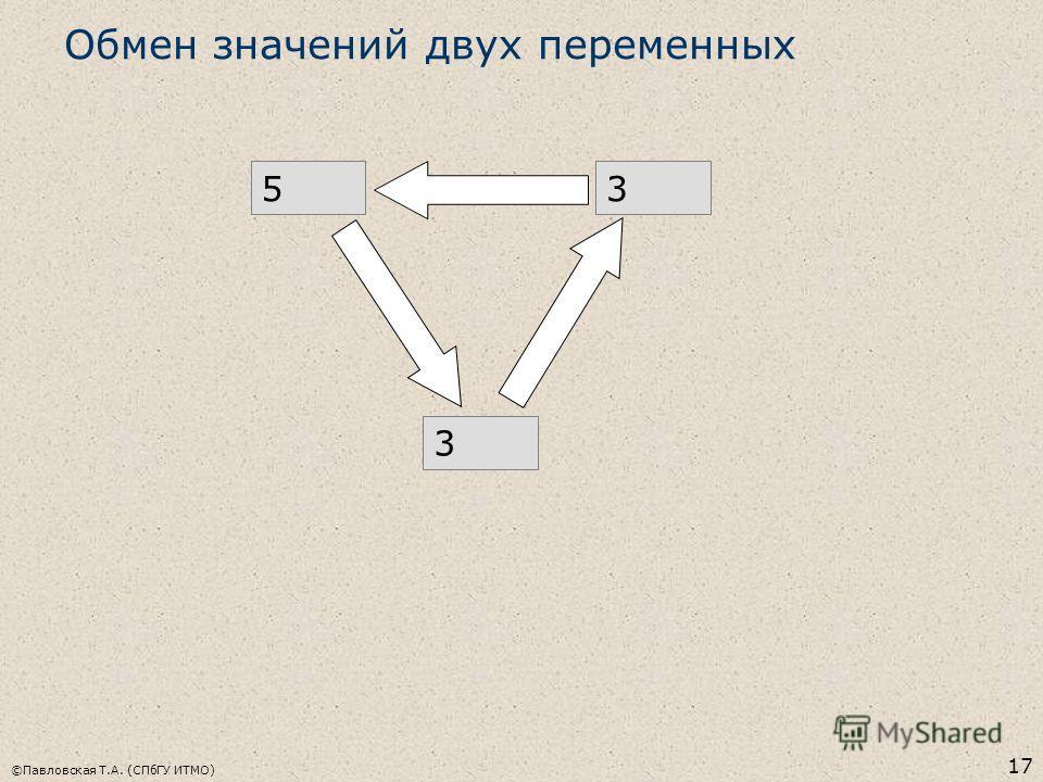 ©Павловская Т.А. (СПбГУ ИТМО) 17 Обмен значений двух переменных 3553 3