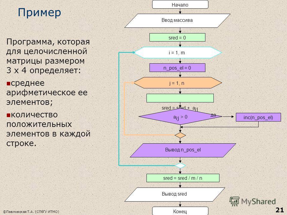 ©Павловская Т.А. (СПбГУ ИТМО) 21 Пример Начало Ввод массива sred = 0 i = 1, m j = 1, n n_pos_el = 0 sred = sred + a ij a ij > 0 inc(n_pos_el) Конец да Вывод n_pos_el Вывод sred sred = sred / m / n Программа, которая для целочисленной матрицы размером