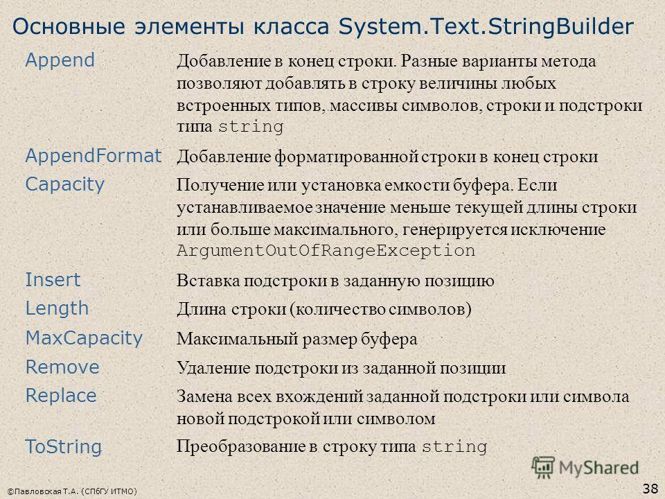 ©Павловская Т.А. (СПбГУ ИТМО) 38 Основные элементы класса System.Text.StringBuilder Append Добавление в конец строки. Разные варианты метода позволяют добавлять в строку величины любых встроенных типов, массивы символов, строки и подстроки типа strin