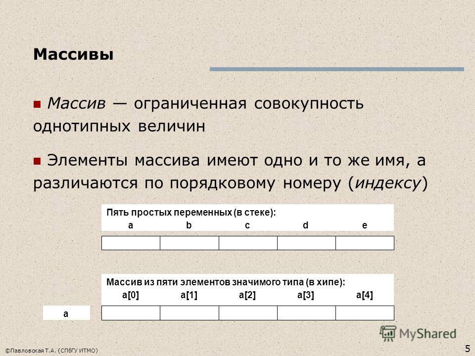 5 ©Павловская Т.А. (СПбГУ ИТМО) Массивы Массив ограниченная совокупность однотипных величин Элементы массива имеют одно и то же имя, а различаются по порядковому номеру (индексу) abcde a[0]a[1]a[2]a[3]a[4] Пять простых переменных (в стеке): Массив из