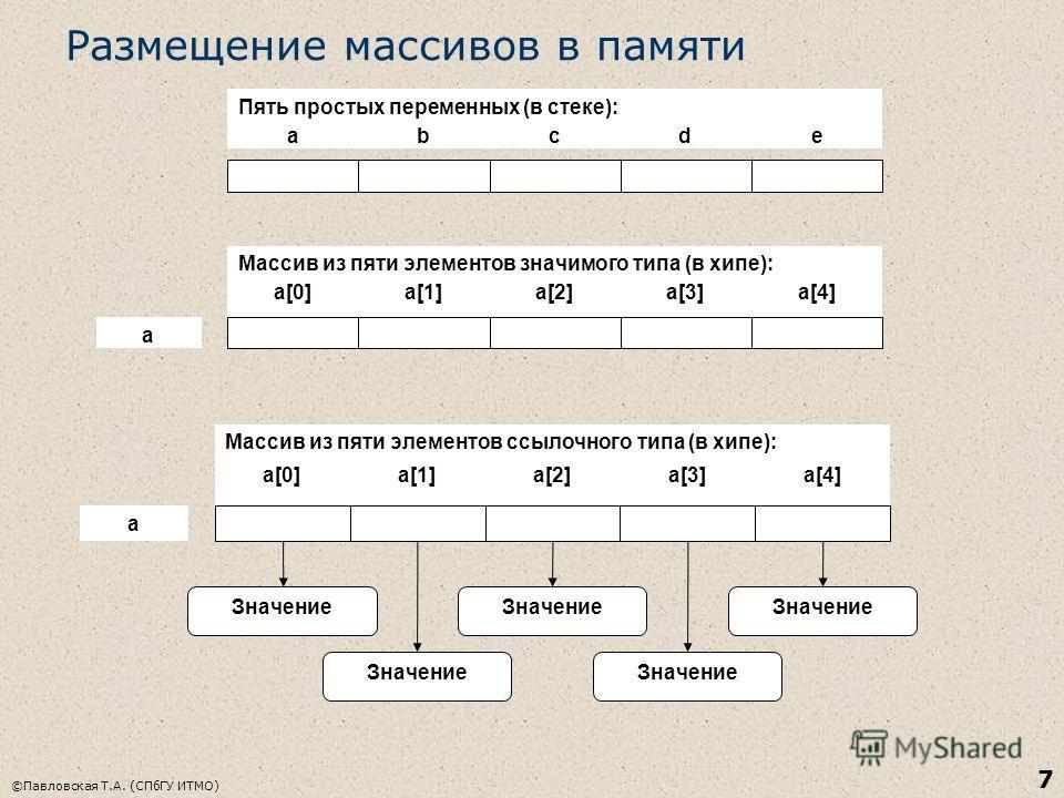 ©Павловская Т.А. (СПбГУ ИТМО) 7 Размещение массивов в памяти abcde a[0]a[1]a[2]a[3]a[4] Пять простых переменных (в стеке): Массив из пяти элементов значимого типа (в хипе): a a[0]a[1]a[2]a[3]a[4] Массив из пяти элементов ссылочного типа (в хипе): a З