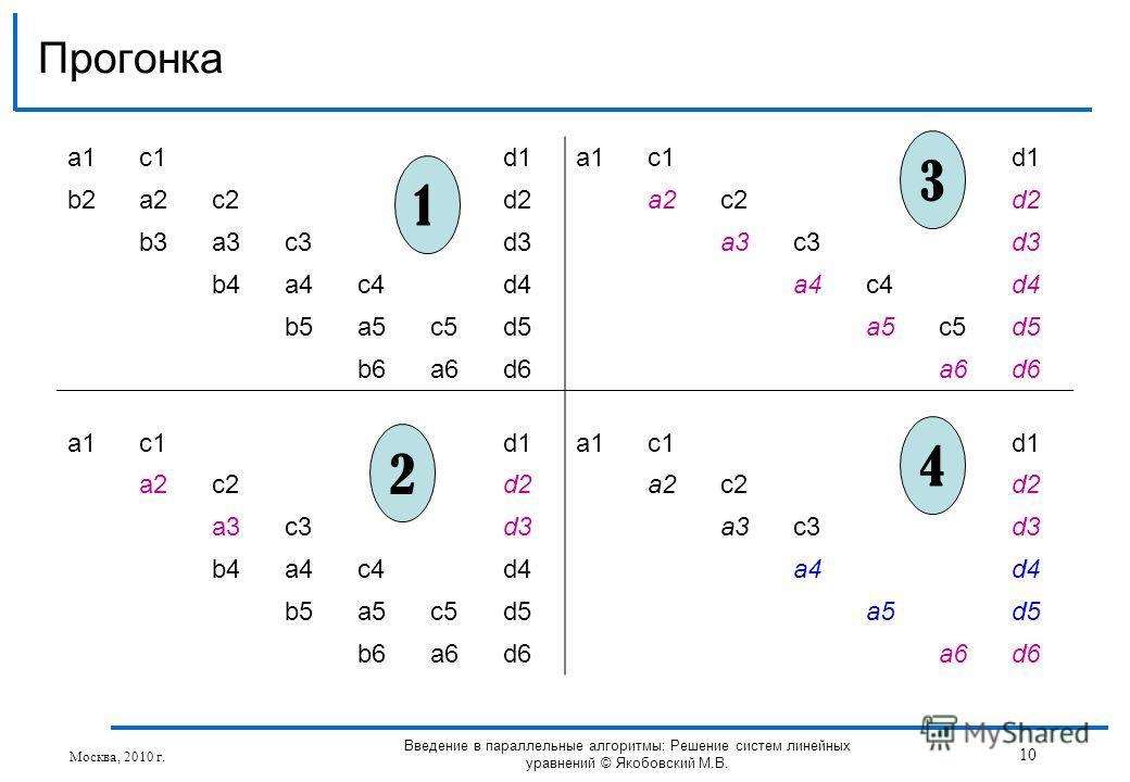 Прогонка Москва, 2010 г. 10 Введение в параллельные алгоритмы: Решение систем линейных уравнений © Якобовский М.В. a1a1c1d1a1a1c1d1 b2a2c2d2a2c2d2 b3a3c3d3a3c3d3 b4a4c4d4a4c4d4 b5a5c5d5a5c5d5 b6a6d6a6d6 a1a1c1d1a1a1c1d1 a2c2d2a2c2d2 a3c3d3a3c3d3 b4a4