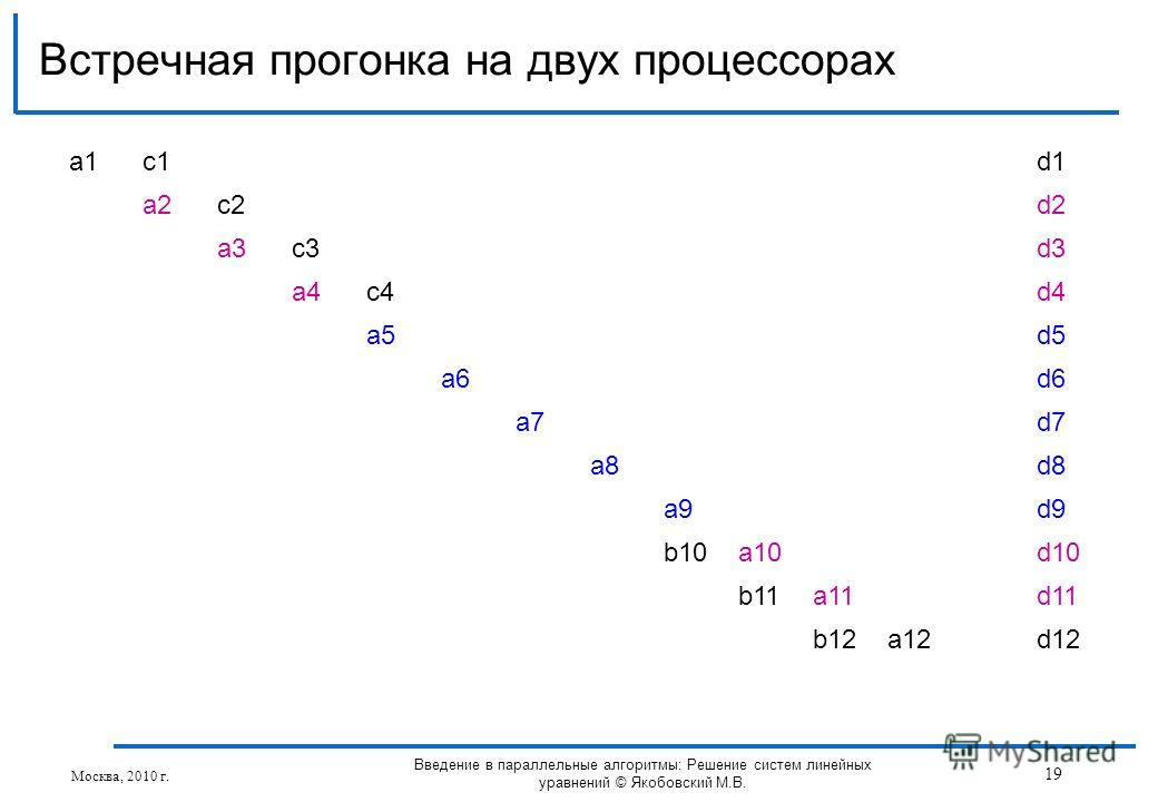 Встречная прогонка на двух процессорах Москва, 2010 г. 19 Введение в параллельные алгоритмы: Решение систем линейных уравнений © Якобовский М.В. a1a1c1d1 a2c2d2 a3c3d3 a4c4d4 a5d5 a6d6 a7d7 a8d8 a9d9 b10a10d10 b11a11d11 b12a12d12