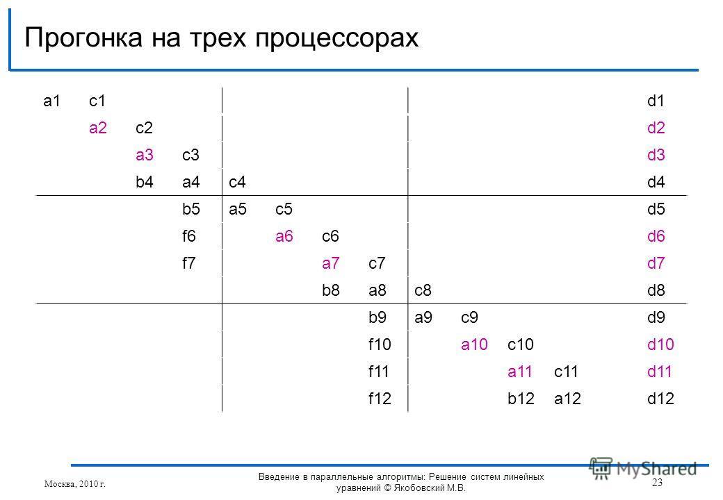 a1a1c1d1 a2c2d2 a3c3d3 b4a4c4d4 b5a5c5d5 f6a6c6d6 f7a7c7d7 b8a8c8d8 b9a9c9d9 f10a10c10d10 f11a11c11d11 f12b12a12d12 Прогонка на трех процессорах Москва, 2010 г. 23 Введение в параллельные алгоритмы: Решение систем линейных уравнений © Якобовский М.В.