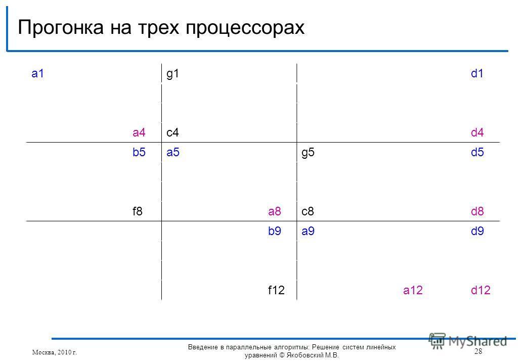 a1a1g1d1 a4c4d4 b5a5g5d5 f8a8c8d8 b9a9d9 f12a12d12 Прогонка на трех процессорах Москва, 2010 г. 28 Введение в параллельные алгоритмы: Решение систем линейных уравнений © Якобовский М.В.
