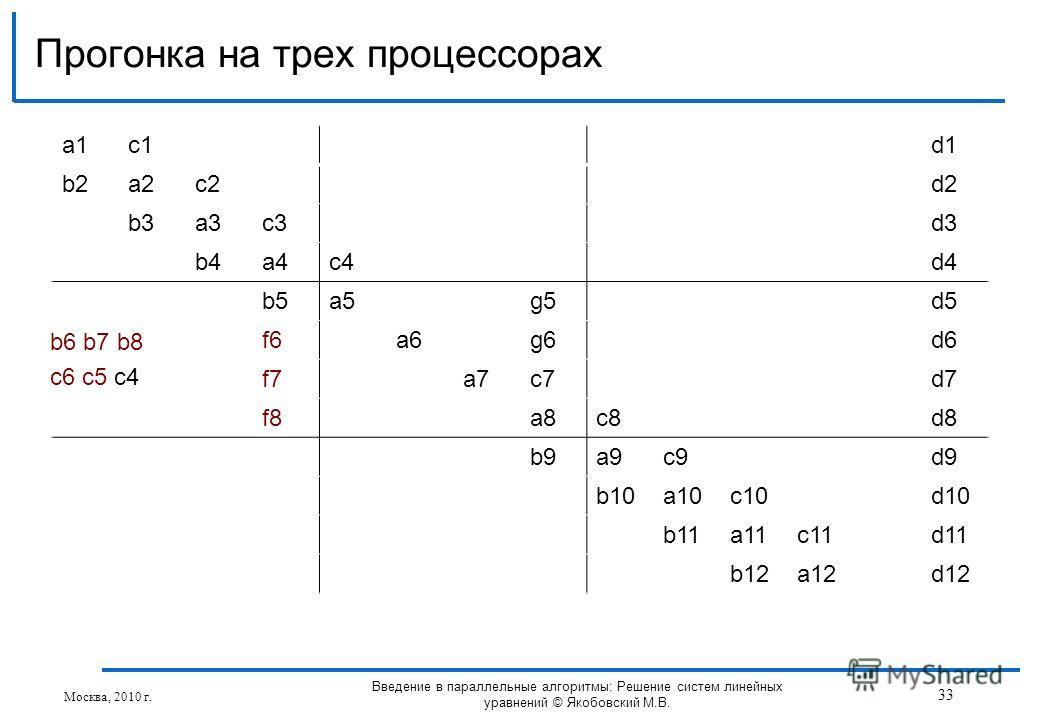 a1a1c1d1 b2a2c2d2 b3a3c3d3 b4a4c4d4 b5a5g5d5 f6a6g6d6 f7a7c7d7 f8a8c8d8 b9a9c9d9 b10a10c10d10 b11a11c11d11 b12a12d12 Прогонка на трех процессорах Москва, 2010 г. 33 Введение в параллельные алгоритмы: Решение систем линейных уравнений © Якобовский М.В