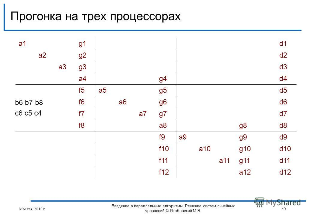 a1a1g1d1 a2g2d2 a3g3d3 a4g4d4 f5a5g5d5 f6a6g6d6 f7a7g7d7 f8a8g8d8 f9a9g9d9 f10a10g10d10 f11a11g11d11 f12a12d12 Прогонка на трех процессорах Москва, 2010 г. 35 Введение в параллельные алгоритмы: Решение систем линейных уравнений © Якобовский М.В. b6 b