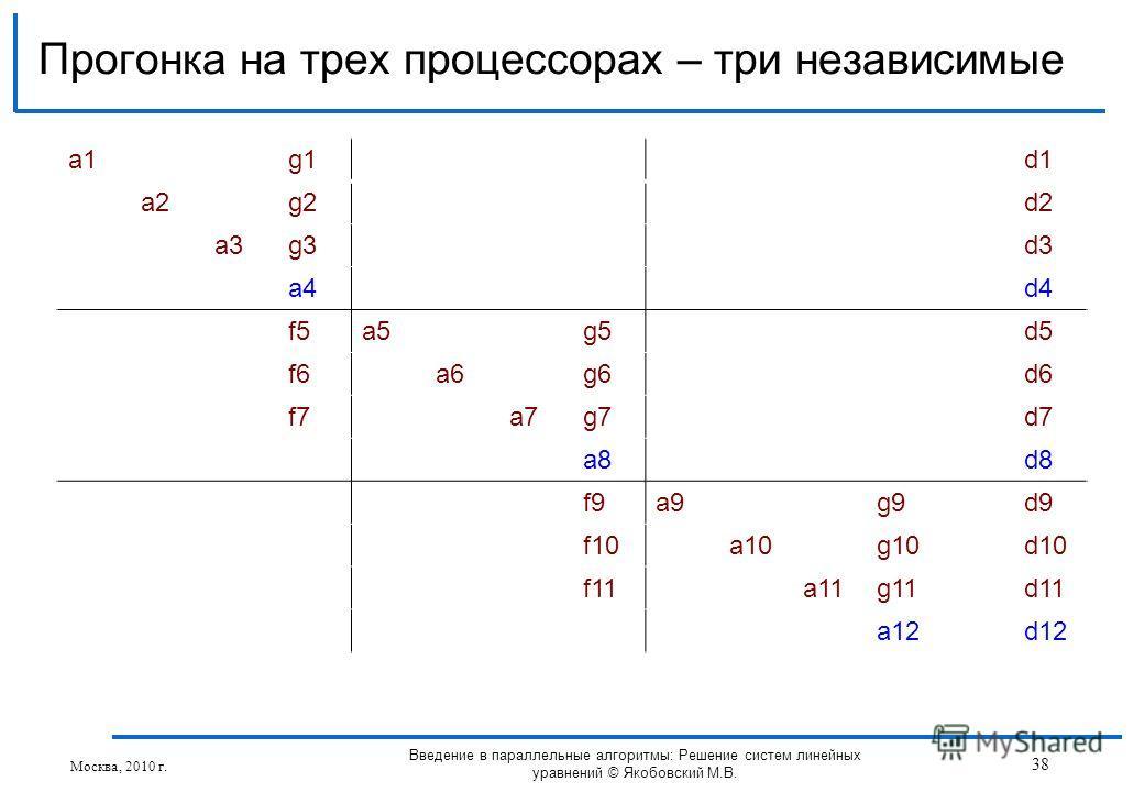 a1a1g1d1 a2g2d2 a3g3d3 a4d4 f5a5g5d5 f6a6g6d6 f7a7g7d7 a8d8 f9a9g9d9 f10a10g10d10 f11a11g11d11 a12d12 Прогонка на трех процессорах – три независимые Москва, 2010 г. 38 Введение в параллельные алгоритмы: Решение систем линейных уравнений © Якобовский