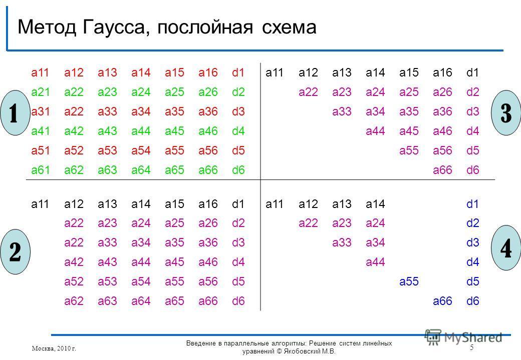 Метод Гаусса, послойная схема Москва, 2010 г. 5 Введение в параллельные алгоритмы: Решение систем линейных уравнений © Якобовский М.В. a11a12a13a14a15a16d1a11a12a13a14a15a16d1 a21a22a23a24a25a26d2a22a23a24a25a26d2 a31a22a33a34a35a36d3a33a34a35a36d3 a