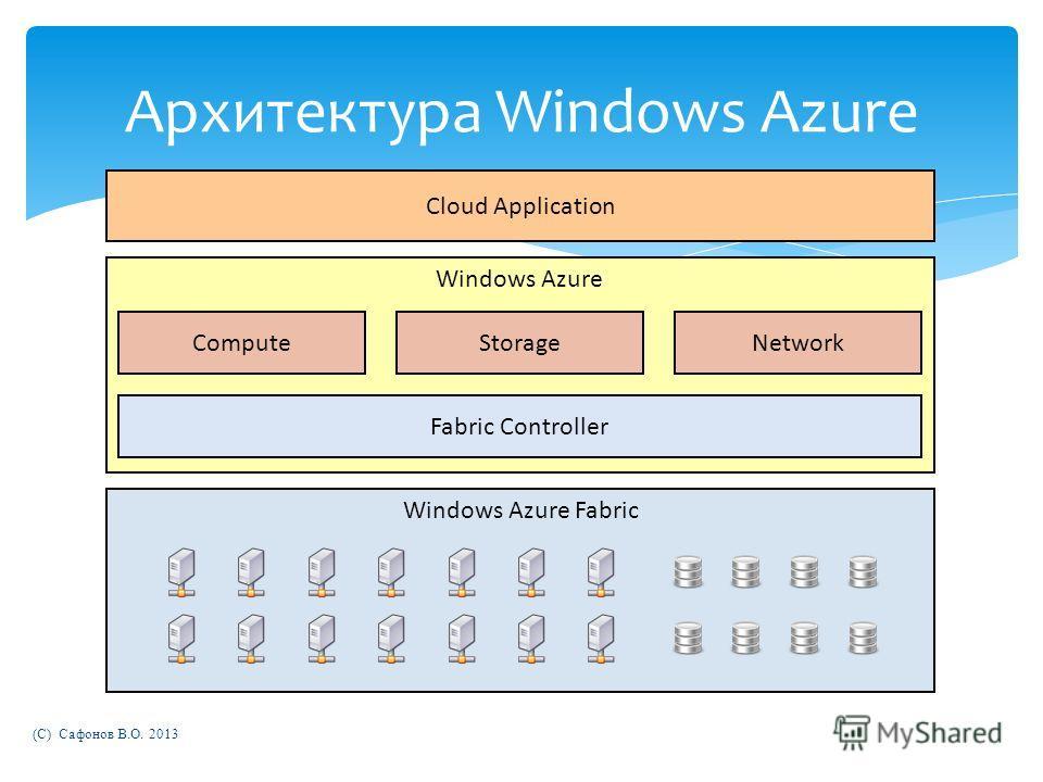 Windows Azure Архитектура Windows Azure Windows Azure Fabric Fabric Controller ComputeStorage Cloud Application Network (C) Сафонов В.О. 2013