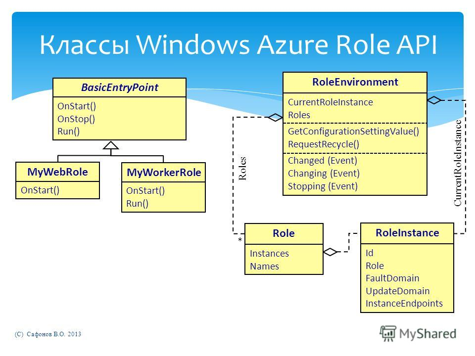 Классы Windows Azure Role API Role Instances Names BasicEntryPoint OnStart() OnStop() Run() MyWebRole OnStart() MyWorkerRole OnStart() Run() RoleEnvironment CurrentRoleInstance Roles GetConfigurationSettingValue() RequestRecycle() Changed (Event) Cha