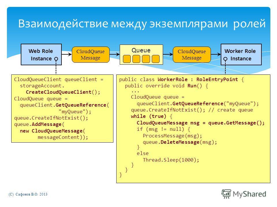 Взаимодействие между экземплярами ролей CloudQueueClient queueClient = storageAccount. CreateCloudQueueClient(); CloudQueue queue = queueClient.GetQueueReference(