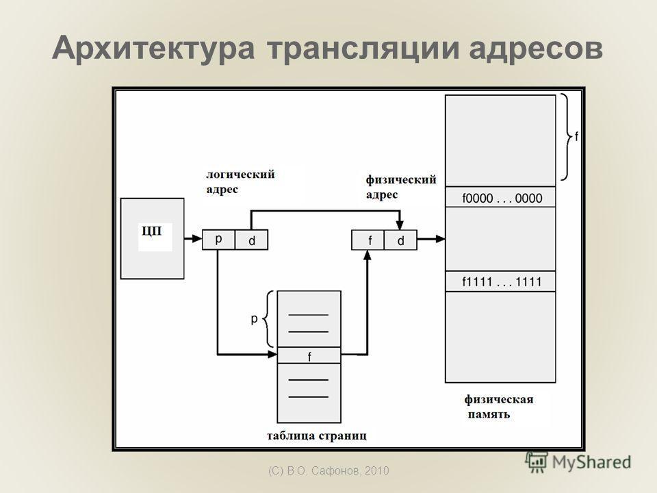 (C) В.О. Сафонов, 2010 Архитектура трансляции адресов