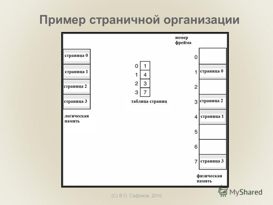 (C) В.О. Сафонов, 2010 Пример страничной организации