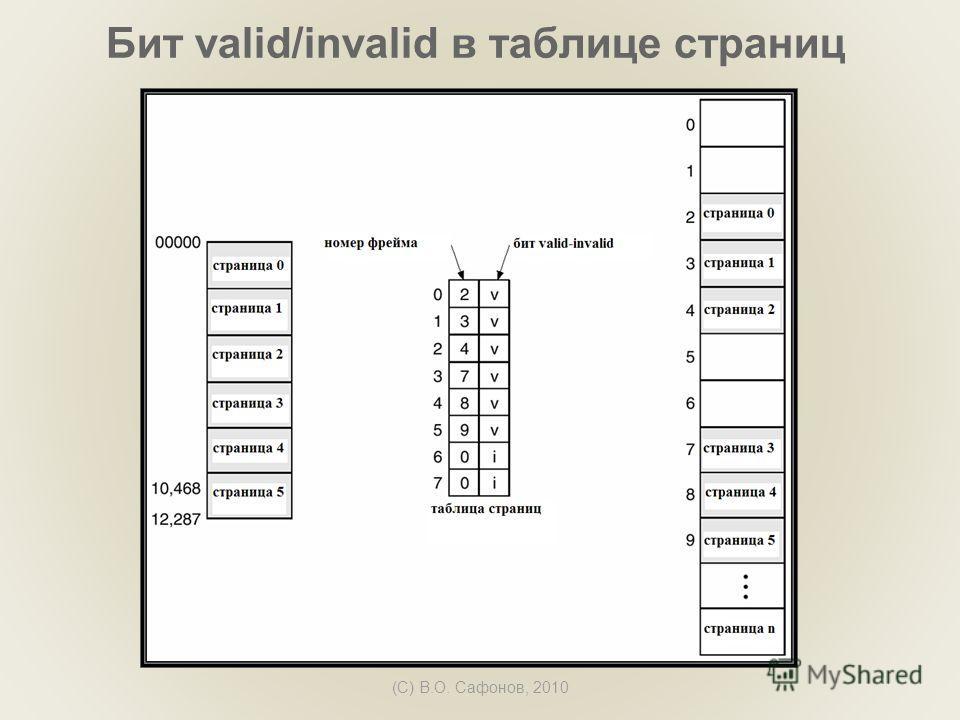 (C) В.О. Сафонов, 2010 Бит valid/invalid в таблице страниц